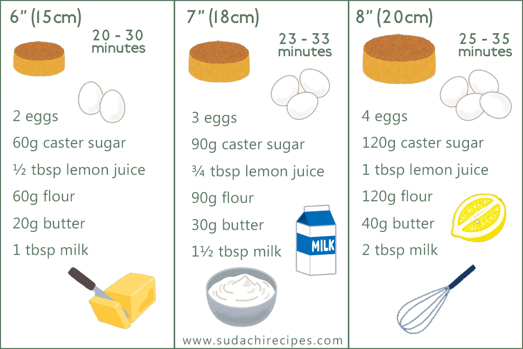 ingredients and baking times for different cake sizes